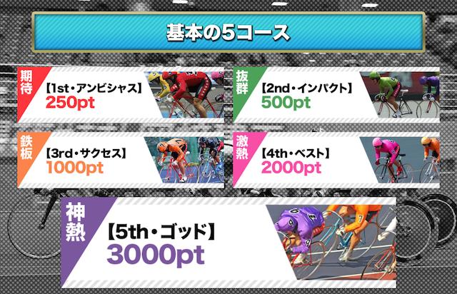 競輪カミヒトエ-基本の5コース